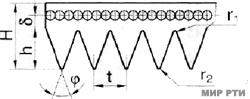 Ремни поликлиновые приводные